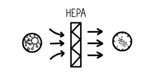 Benefits of Using a HEPA Filter for Negative Air Machines