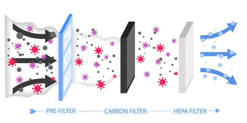 The Importance of HEPA Filtration